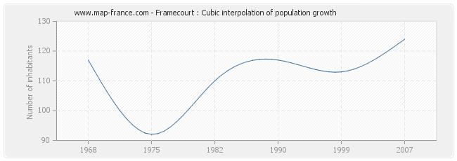 Framecourt : Cubic interpolation of population growth