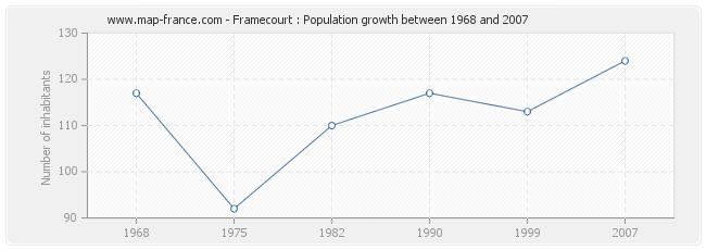Population Framecourt