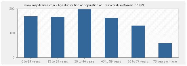 Age distribution of population of Fresnicourt-le-Dolmen in 1999