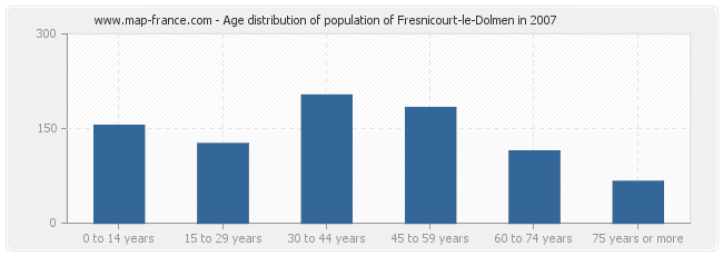 Age distribution of population of Fresnicourt-le-Dolmen in 2007