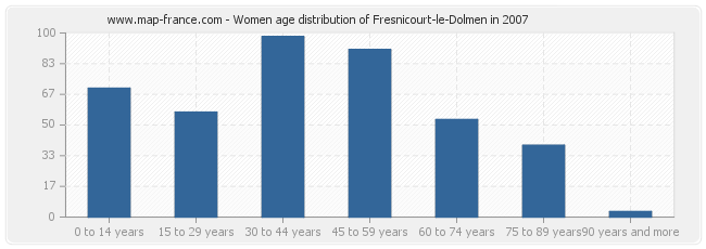 Women age distribution of Fresnicourt-le-Dolmen in 2007