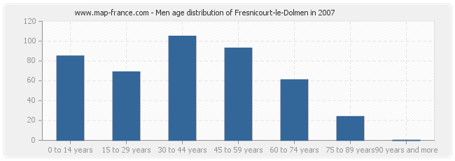 Men age distribution of Fresnicourt-le-Dolmen in 2007