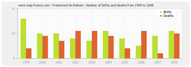 Fresnicourt-le-Dolmen : Number of births and deaths from 1999 to 2008
