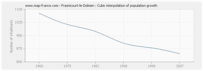 Fresnicourt-le-Dolmen : Cubic interpolation of population growth