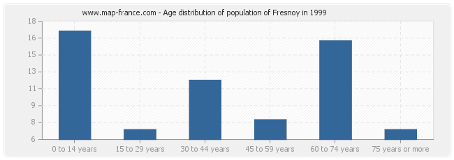 Age distribution of population of Fresnoy in 1999