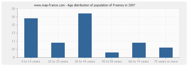 Age distribution of population of Fresnoy in 2007