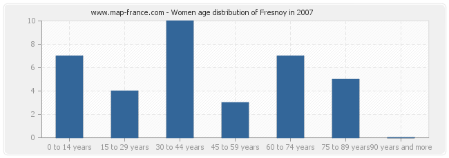 Women age distribution of Fresnoy in 2007