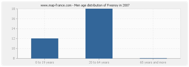 Men age distribution of Fresnoy in 2007