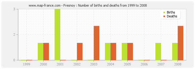 Fresnoy : Number of births and deaths from 1999 to 2008