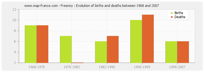 Fresnoy : Evolution of births and deaths between 1968 and 2007
