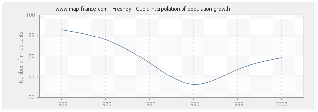 Fresnoy : Cubic interpolation of population growth