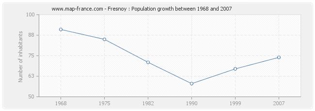 Population Fresnoy