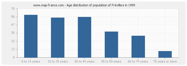 Age distribution of population of Frévillers in 1999