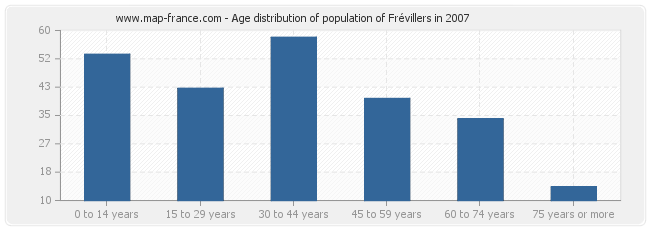 Age distribution of population of Frévillers in 2007