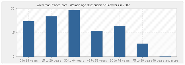 Women age distribution of Frévillers in 2007
