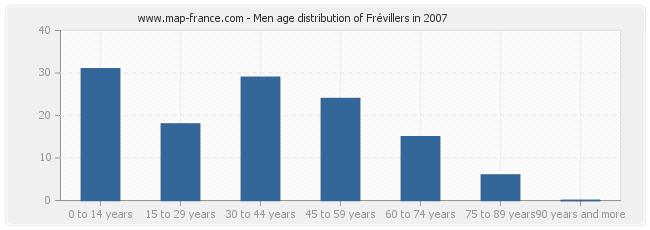 Men age distribution of Frévillers in 2007