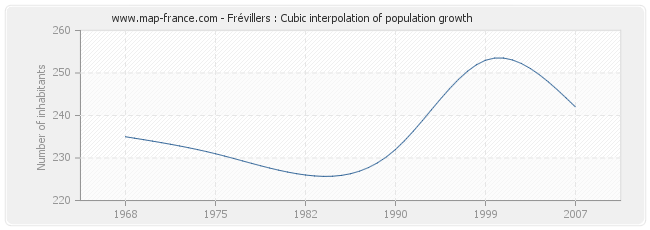 Frévillers : Cubic interpolation of population growth