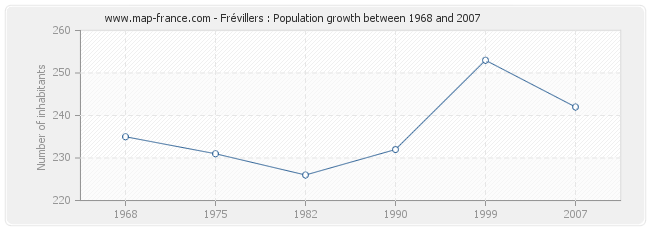 Population Frévillers