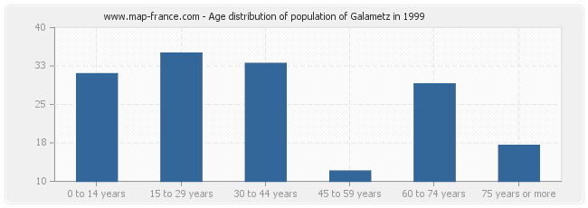 Age distribution of population of Galametz in 1999