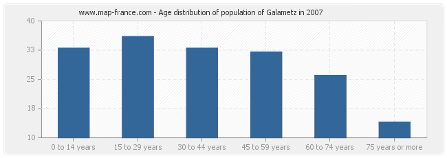 Age distribution of population of Galametz in 2007