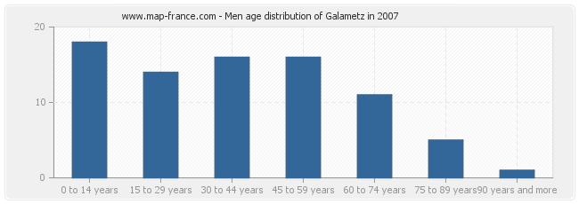 Men age distribution of Galametz in 2007