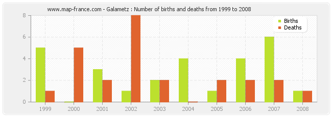 Galametz : Number of births and deaths from 1999 to 2008