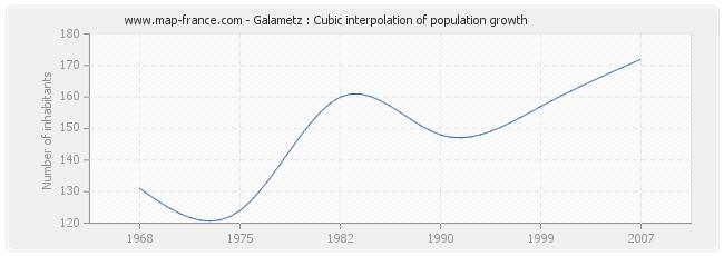 Galametz : Cubic interpolation of population growth