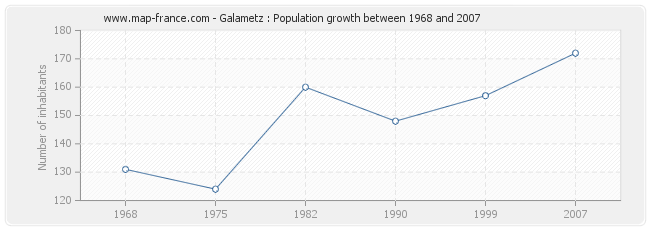 Population Galametz