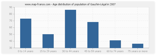 Age distribution of population of Gauchin-Légal in 2007