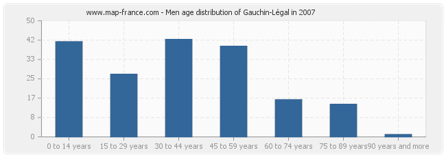 Men age distribution of Gauchin-Légal in 2007