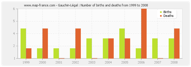 Gauchin-Légal : Number of births and deaths from 1999 to 2008