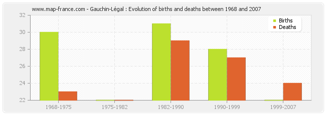 Gauchin-Légal : Evolution of births and deaths between 1968 and 2007