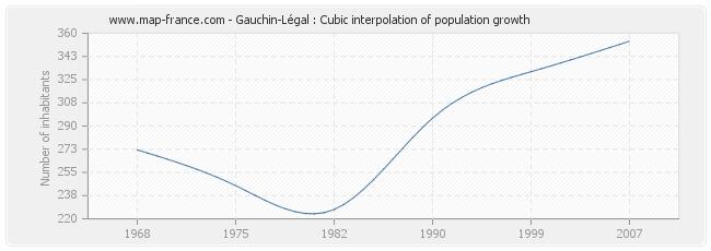 Gauchin-Légal : Cubic interpolation of population growth