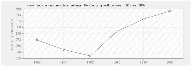 Population Gauchin-Légal