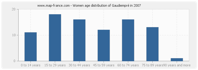 Women age distribution of Gaudiempré in 2007