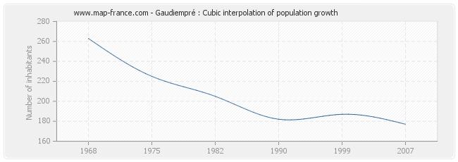Gaudiempré : Cubic interpolation of population growth