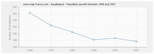 Population Gaudiempré