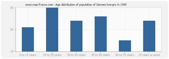 Age distribution of population of Gennes-Ivergny in 1999