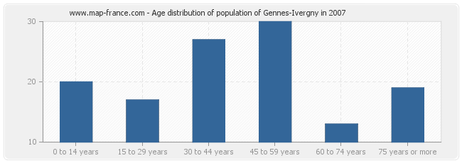 Age distribution of population of Gennes-Ivergny in 2007