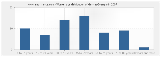 Women age distribution of Gennes-Ivergny in 2007