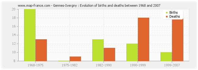 Gennes-Ivergny : Evolution of births and deaths between 1968 and 2007