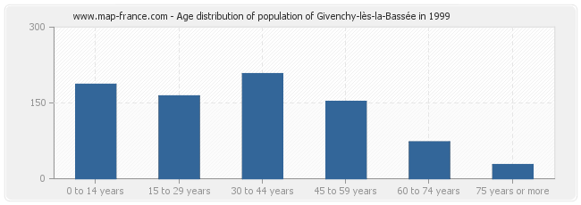 Age distribution of population of Givenchy-lès-la-Bassée in 1999