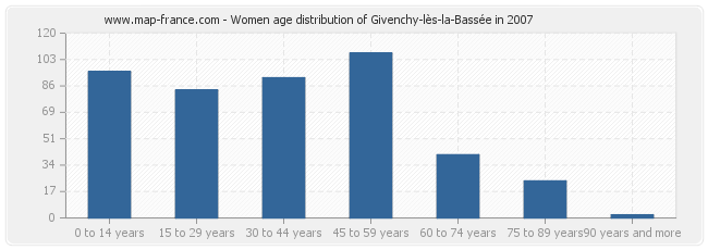 Women age distribution of Givenchy-lès-la-Bassée in 2007