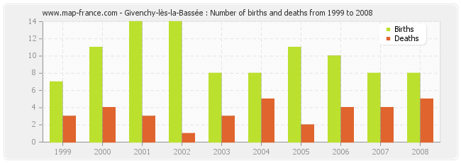 Givenchy-lès-la-Bassée : Number of births and deaths from 1999 to 2008