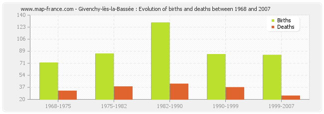 Givenchy-lès-la-Bassée : Evolution of births and deaths between 1968 and 2007