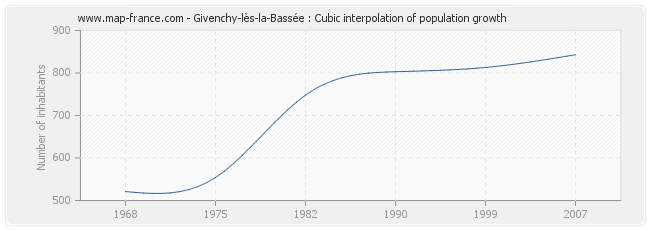 Givenchy-lès-la-Bassée : Cubic interpolation of population growth