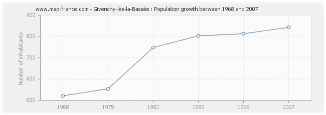 Population Givenchy-lès-la-Bassée