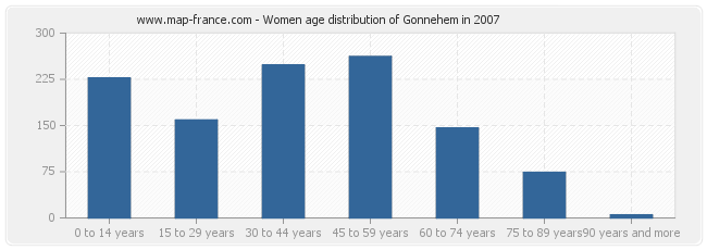 Women age distribution of Gonnehem in 2007