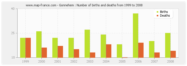 Gonnehem : Number of births and deaths from 1999 to 2008