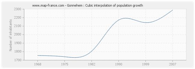 Gonnehem : Cubic interpolation of population growth